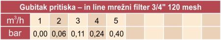 Gubitak pritiska (11) Mrezni filter 3-4 col 120 mesh