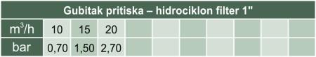 Gubitak pritiska (16) Hidrociklon filter 1 col